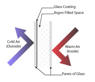Argon Gas Windows
