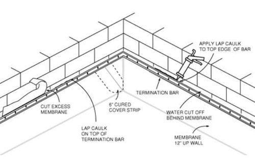 Roof Termination Bar