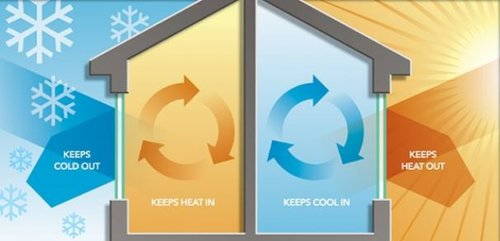 Energy Effiecient Windows